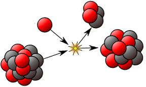 Illustration of a nuclear reaction   Image: Wikipedia